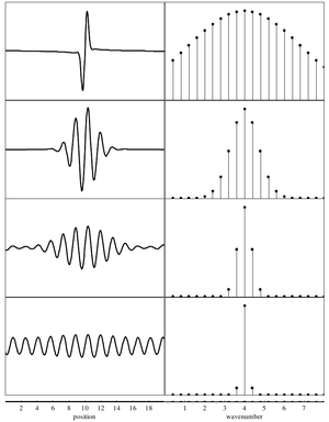 wave packets Such a wave packet was first seen in experiments with an electromagnetic  transmission line aimed to model waves in a rotating ocean (see the.